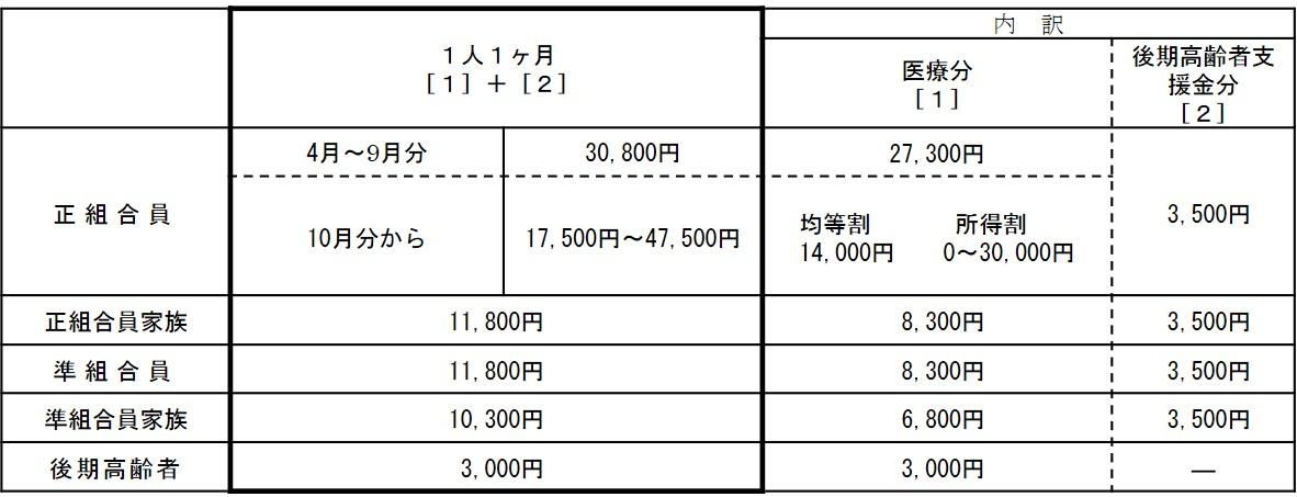 名古屋 市 国民 健康 保険 料